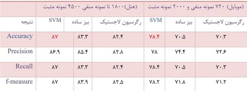 نظرکاوی در زبان فارسی