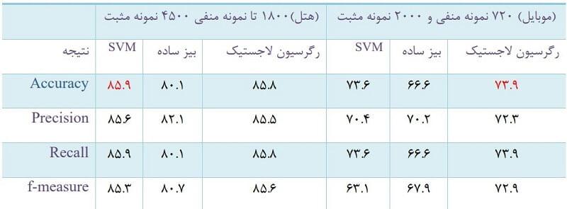 عقیده کاوی در زبان فارسی