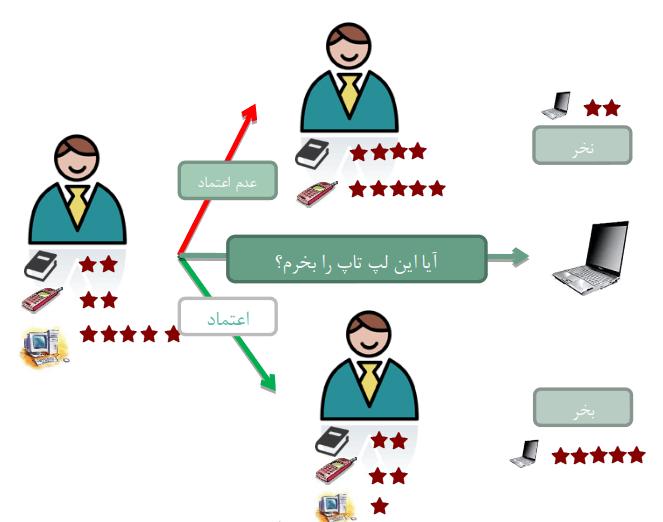پیش بینی اعتماد با متن کاوی