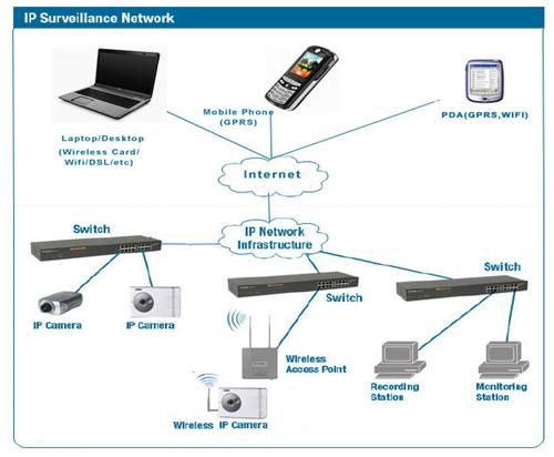 سیستم های امنیتی دوربین IP