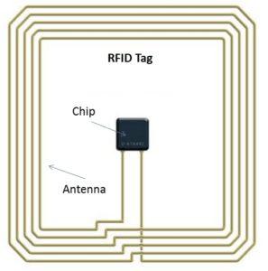 اجزای RFID